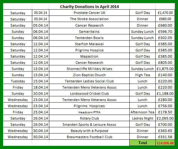 Charity donations in April 2014