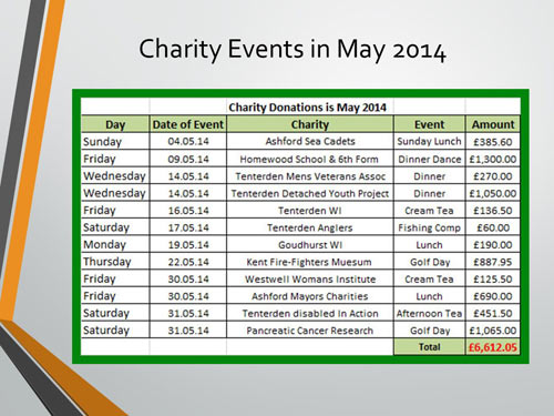 Donations to charity