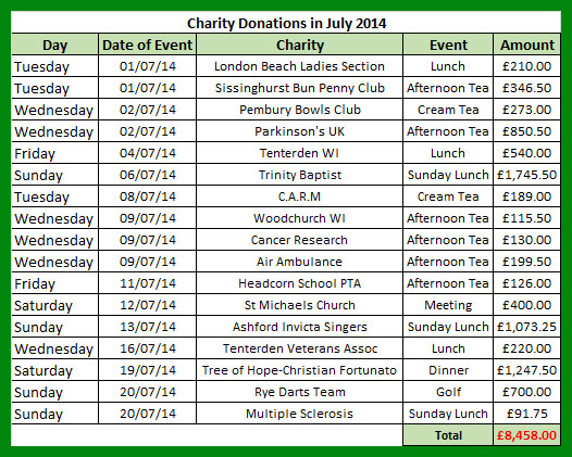 Charity donations in July 2014