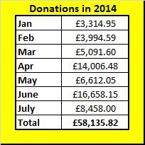 Donations to charity in 2014