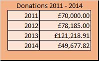 charity donations 2011 - 2014
