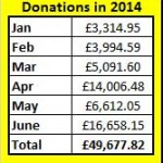 Donations in 2014