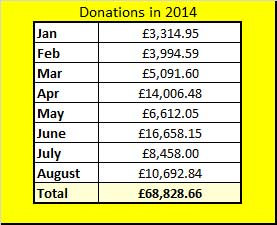 Charity donations in 2014