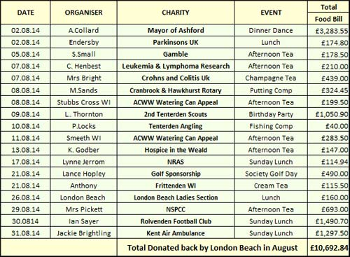 Charity Donations in August 2014