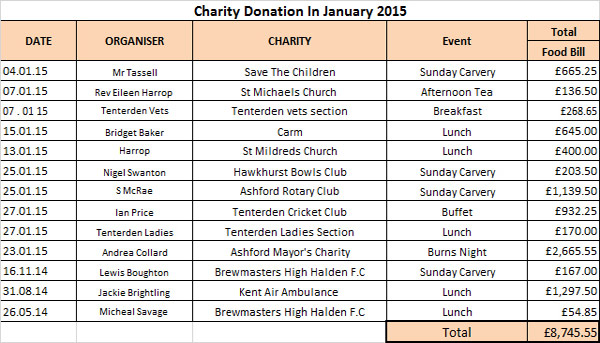 Charity Donations in January 2015