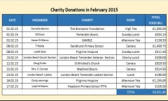 Charity donations in February 2015