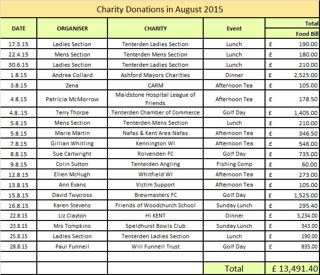 Donations to Charities in August 2015