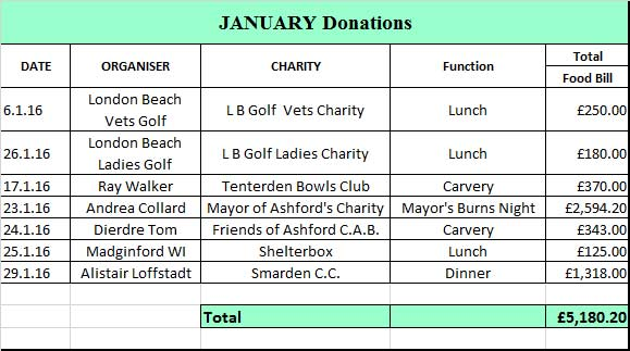 JanuaryDonations