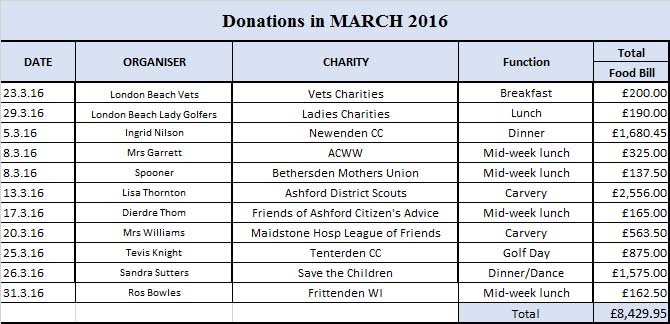 Charity donations in March 2016