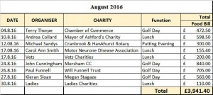 August-donations